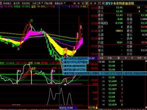 股票期货大家有什么好的交易方法,发出来供投资爱好者学习学习?