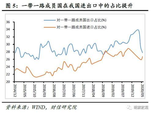 上半年由于疫情错峰爆发,新兴经济体国家受到的疫情冲击尚未完全释放,中国对东盟等一带一路沿线新兴经济体的进出口逆势增长,是中国外贸保持相对稳定的重要支撑.
