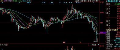 海格通信股票股价最高和最底价是多少?