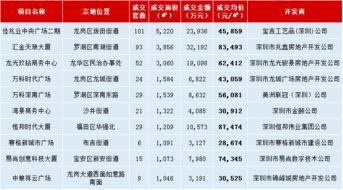 深圳商办市场形势不容乐观电商冲击商业市场,存量写字楼租金创新高