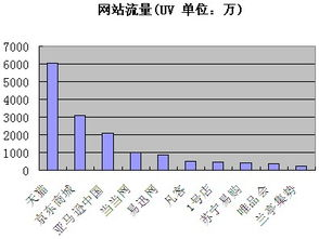 c2b网站排名(全国B2B网站排名靠前的有哪些)