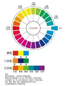 色相 環 二 十 十二色相環,台灣十二色相環推薦2020