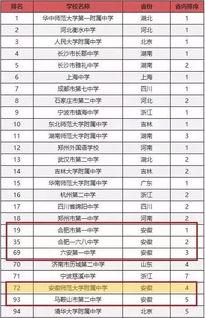 2018中国百强中学排行榜公布,芜湖又有学校入选