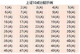 2020年新纳入上证50股票(沪深300股票一览表)  股票配资平台  第2张