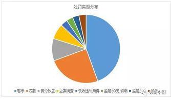 年内证监系统已开18张市场禁入决定书 涉及41人