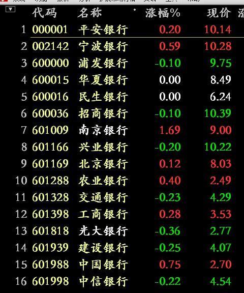 上市公司股票一般多少钱一股