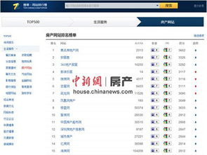搜狐焦点名列房产网站排名榜单第一位