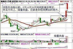 股票按天分析 意义