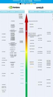 自制笔记本显卡天梯图 2014.4