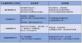 融资租赁小汽车会计科目