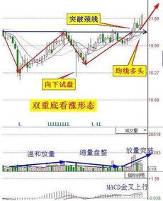股票双重底形态分析