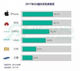 q3主流手机品牌保有率变化趋势华为、ov保有率稳健上涨,小米三星q3回暖·根据极光大数据统计,华为和oppo在q3上旬一度非常接近,最终华为以18.1%的市场保有率获胜,继续称霸安卓市场·极光大数据显示,截至20