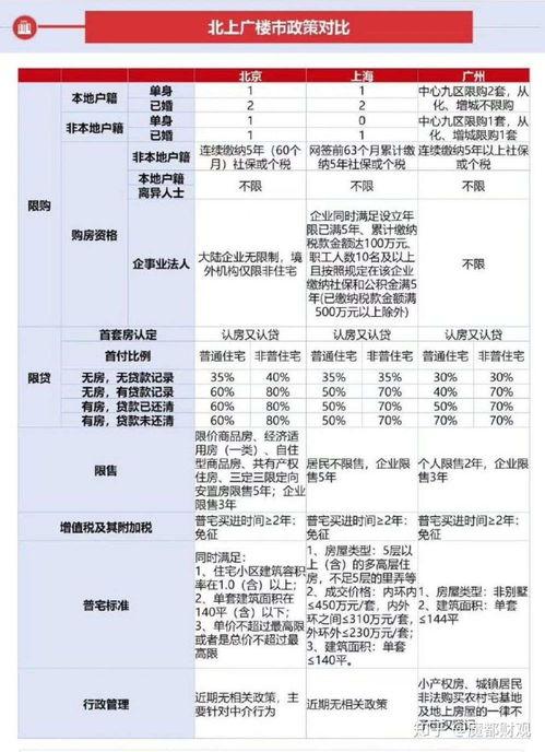 因为北京楼市调控最严,户口真的没办法破解,外地人几乎去不了北京,而深圳这一波调控打击,外地客几乎是有去无回,在上海你想买房,现在至少还