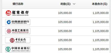 """00万一年利息(的像四大国有银行,比)"""""""