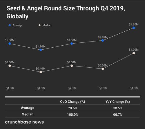 2018年q3全球风投报告交易已超去年全年水平或成迄今最活跃风投季度