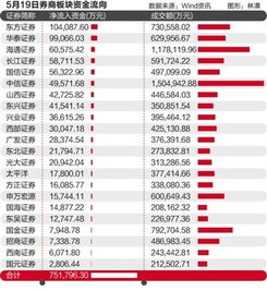 本人在东兴证券开了户,是中国银行托管的,现在我想换家证券跟银行,该怎么做呢?
