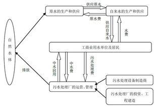 污水处理基本常识简介