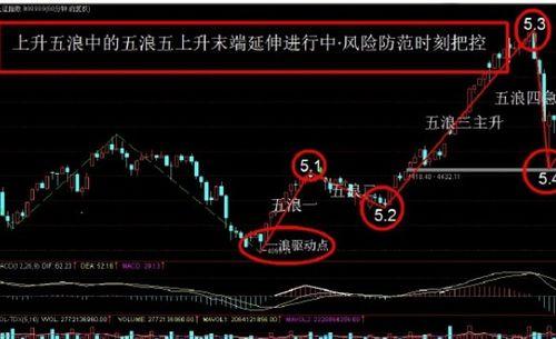 股市中,五浪下跌是什么意思?