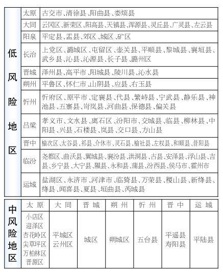 山西省新冠肺炎防治分区分级管理划定结果公告正式发布