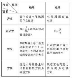 物理3一4知识总结