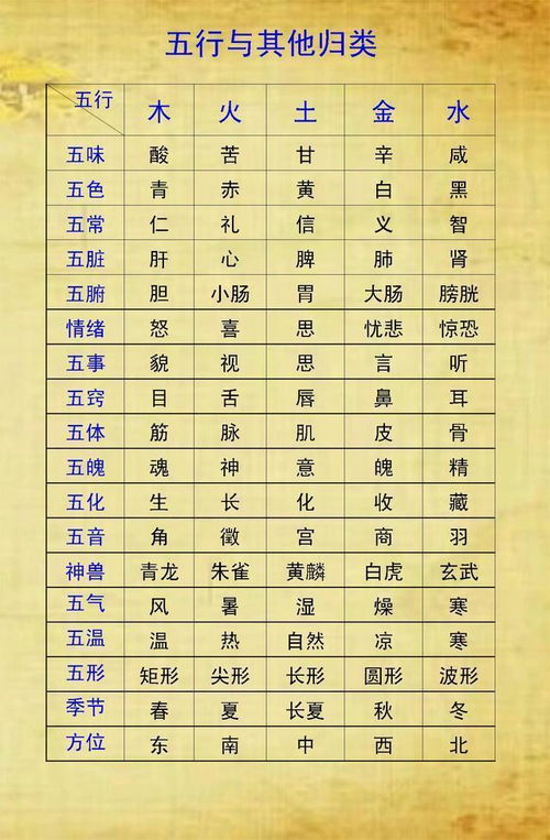 生辰八字里的五行是什么意思(生辰八字五行查询表)
