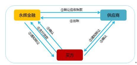 供应链金融案例(供应链金融方面都遇到了哪些突出的困难)