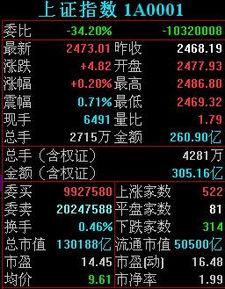 平均市盈率怎么查(深圳a股市盈率查询)  股票配资平台  第3张