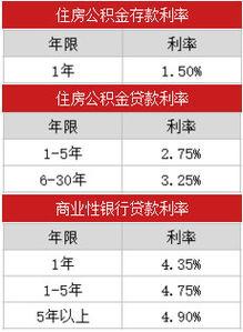 商业贷款的利率(住房商业贷款利率)