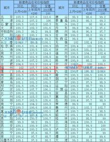 12月70城房价泉州环比上涨0.2同比下跌2.5