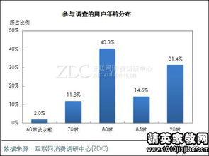 关于手机市场调查报告范文