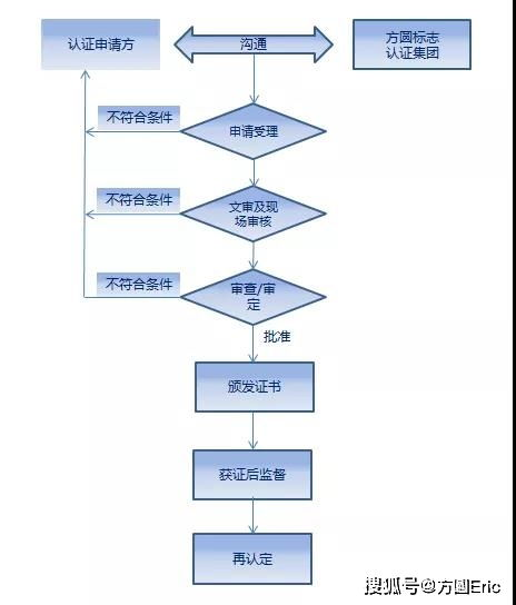 知识产权管理体系文件