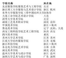 杭州有设计专业的大学有哪些大学排名