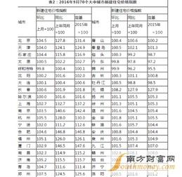 统计局9月70城房价63城上涨较8月环比涨2