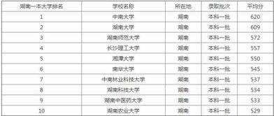 湖南省有哪些大學是一本