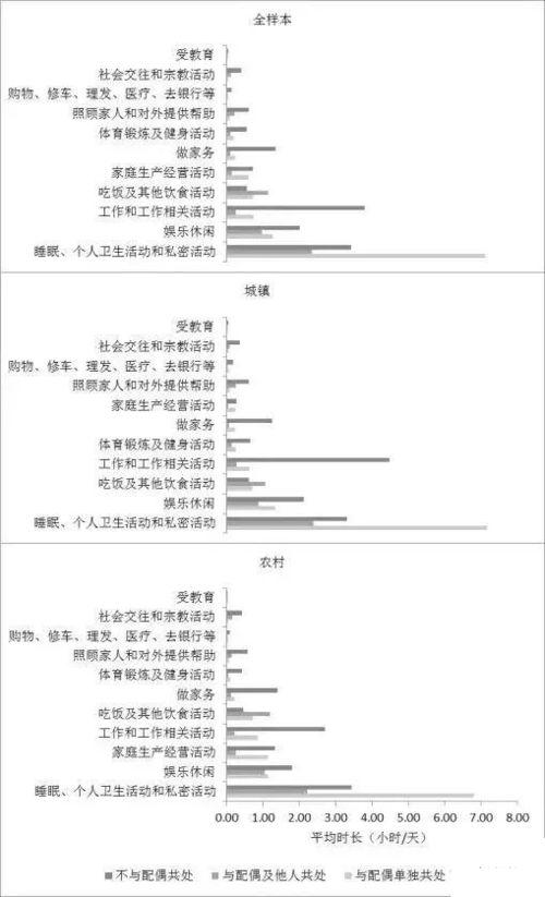 调查维持中国夫妻关系金钱大于爱情