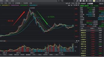 股市新手用什么样的心态投资股市?