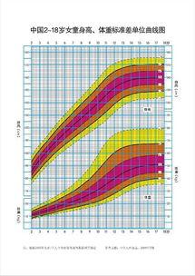 中国2 18岁女童身高 体重标准差单位曲线图