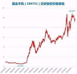 上海A股证券是99年产生第一只股票。请问,99年之前提指数是怎么来的,谢谢