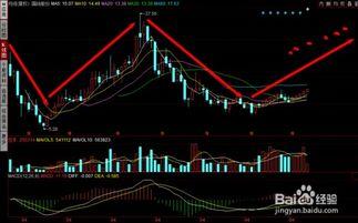 分析买进或出售股票