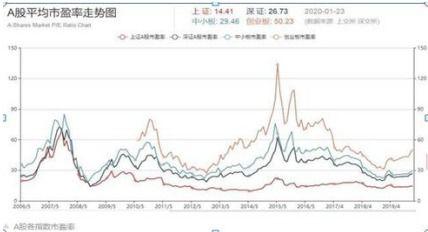 如何看指数的市盈率(怎样看基金估值和市盈率)  外汇平台开户  第1张