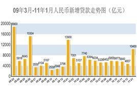 2010年12月份70个大中城市房价环比上涨0.3%