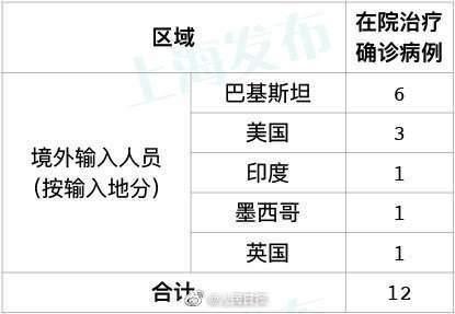 31省区市新增11例境外输入输入详情公布