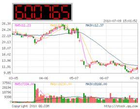 中航工业的股票代码是多少?
