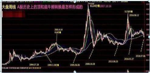 现在阶段,中国股市,是牛市吗?