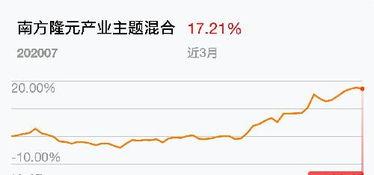 南方隆元基金今日净值(我2007年买了50)(如今的中国核电股到底是什么原因下跌,还会起吗?会是中石化第二)