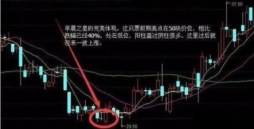 股市常识中K线形态三颗星如何理解?