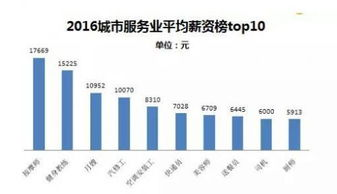 中国白领都有哪些行业