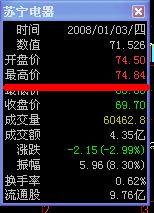 请问苏宁电器这几年股价最高与最低时是多少