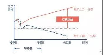 為什么股票價格在行權期內低于執行價格,那么該股票的期權就會變得一文不值?