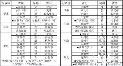 """4个省会简称顺口溜(全国各省简称顺口溜及)"""""""